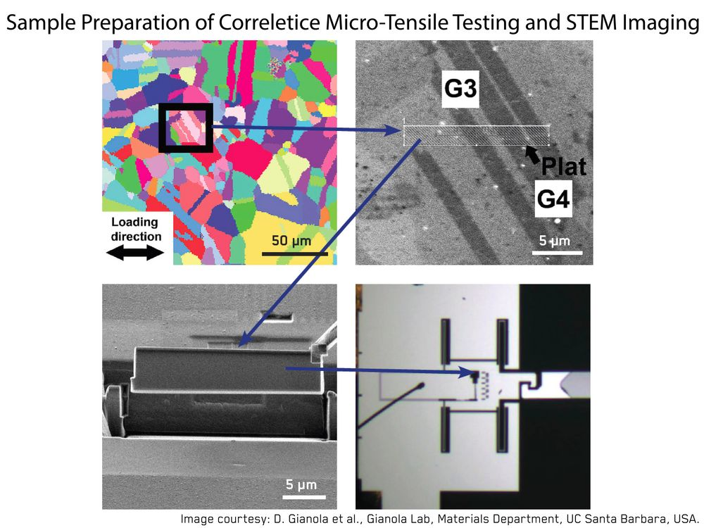 Correlative Microtensile testing and STEM Imaging