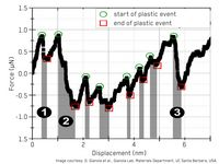 Quantification Mechanisms of Plastic Deformation