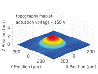 Topographic Map of the Ultrasonic Membrane Actuator at V=150V